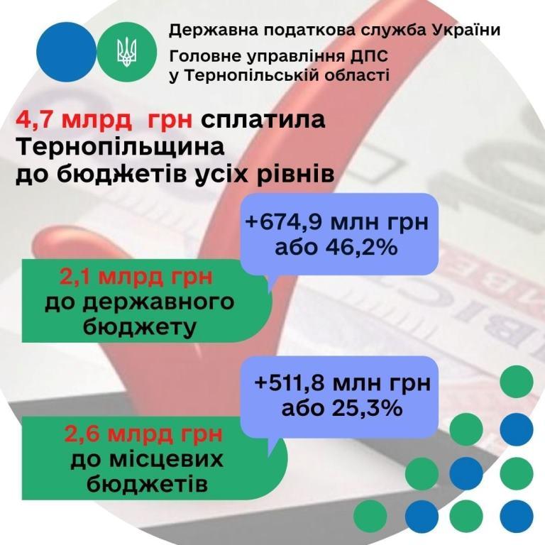 Платники Тернопільщини спрямували до бюджетів майже 4,7 мільярда гривень платежів