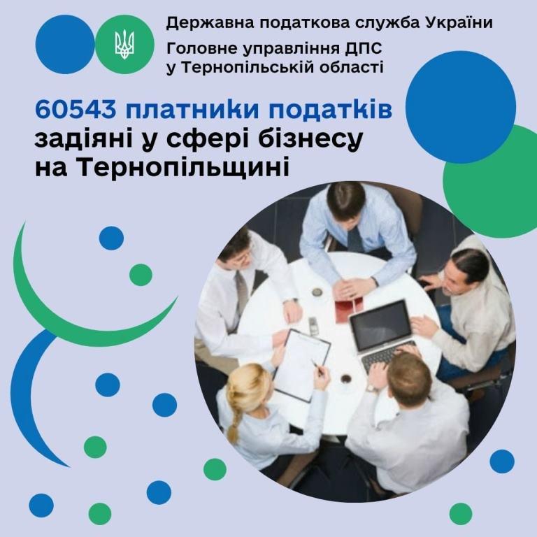 У сфері бізнесу задіяна майже 61 тисяча осіб