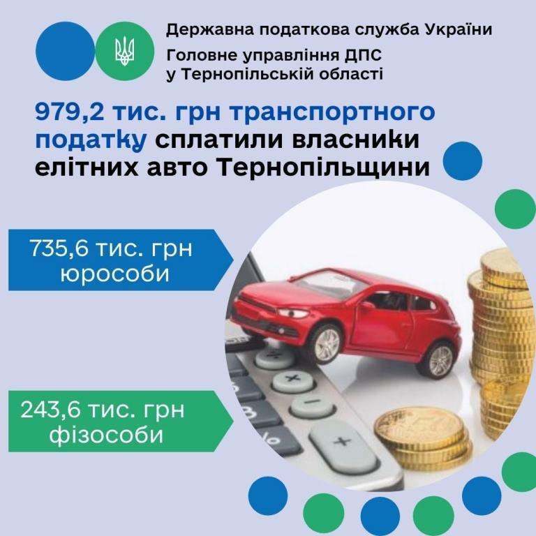Транспортний податок від власників елітних автомобілів