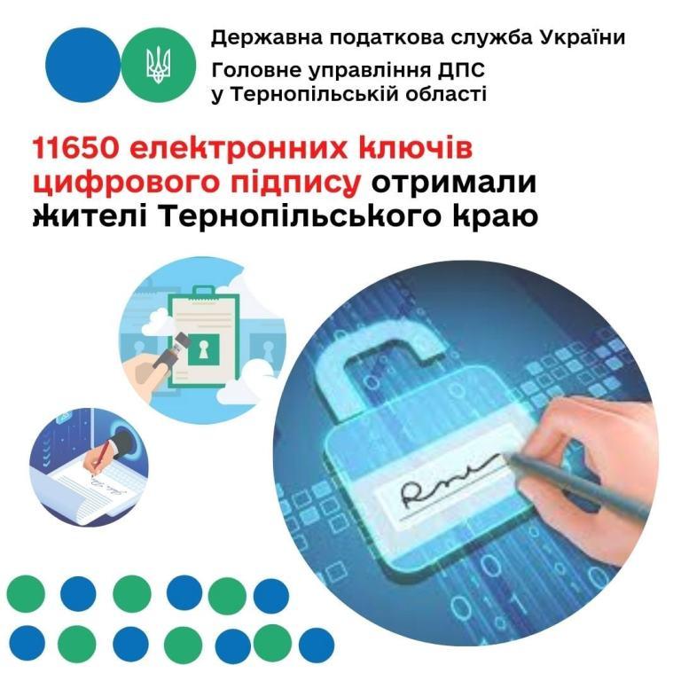 Отримали 11650 електронних цифрових підписів