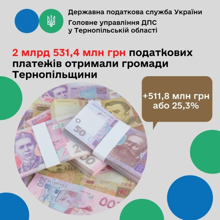 Громади краю отримали понад 2,5 мільярда гривень податкових платежів