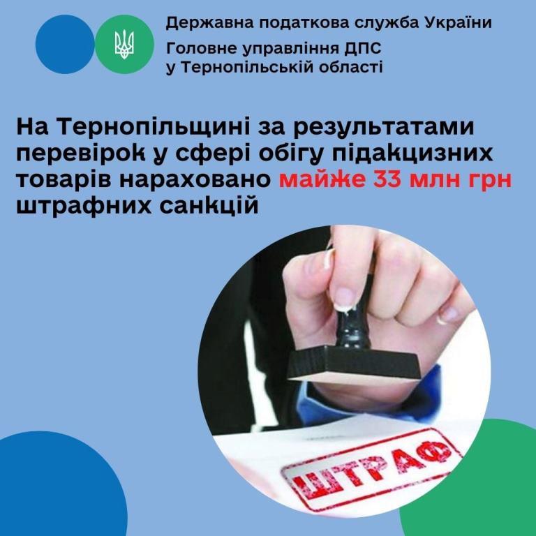 Після перевірок у сфері обігу підакцизних товарів нараховано майже 33 мільйони гривень штрафних санкцій