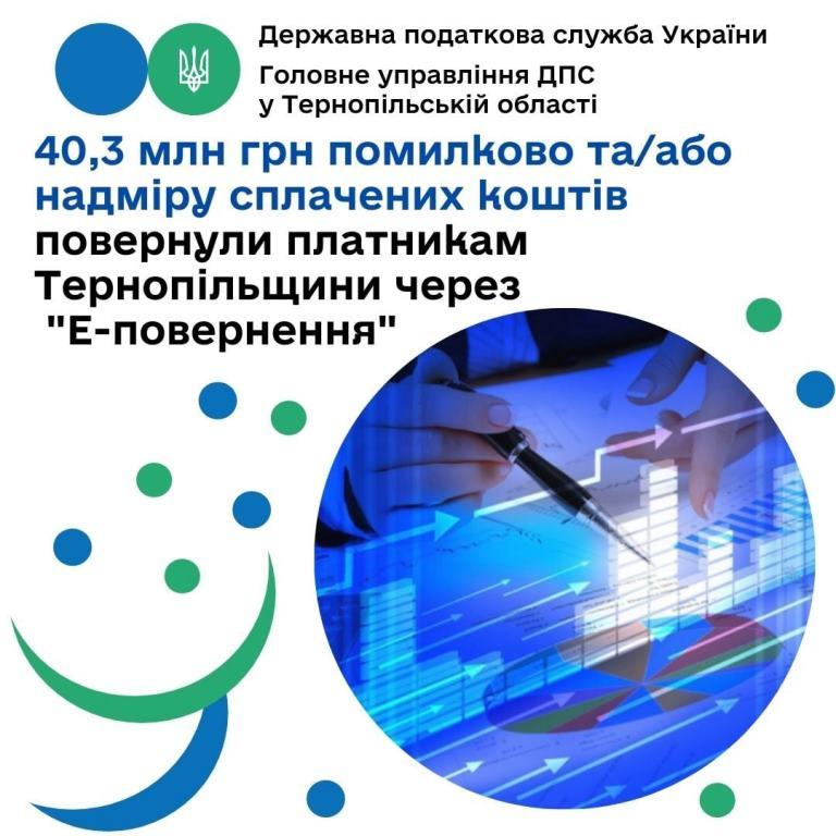 З допомогою «Е-повернення» платники податків отримали понад 40 мільйонів гривень