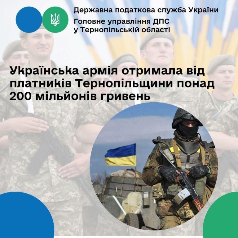 Понад 200 мільйонів гривень військового збору від платників Тернопільщини