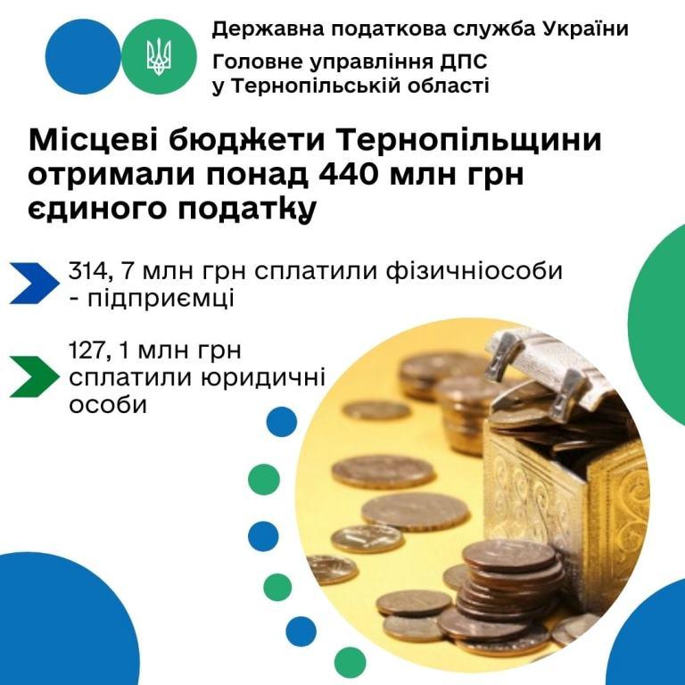 Понад 440 мільйонів гривень єдиного податку до місцевих бюджетів