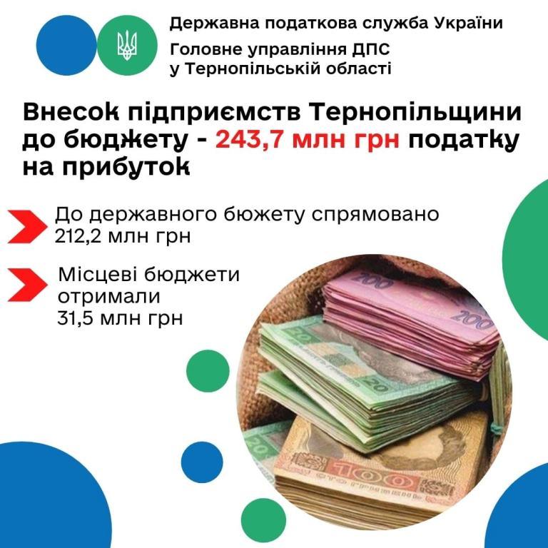 Внесок підприємств Тернопільщини