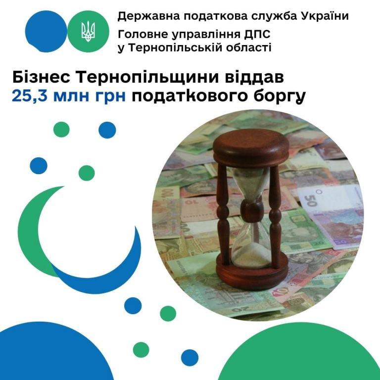 Бізнес краю виплатив 25,3 мільйона гривень податкового боргу