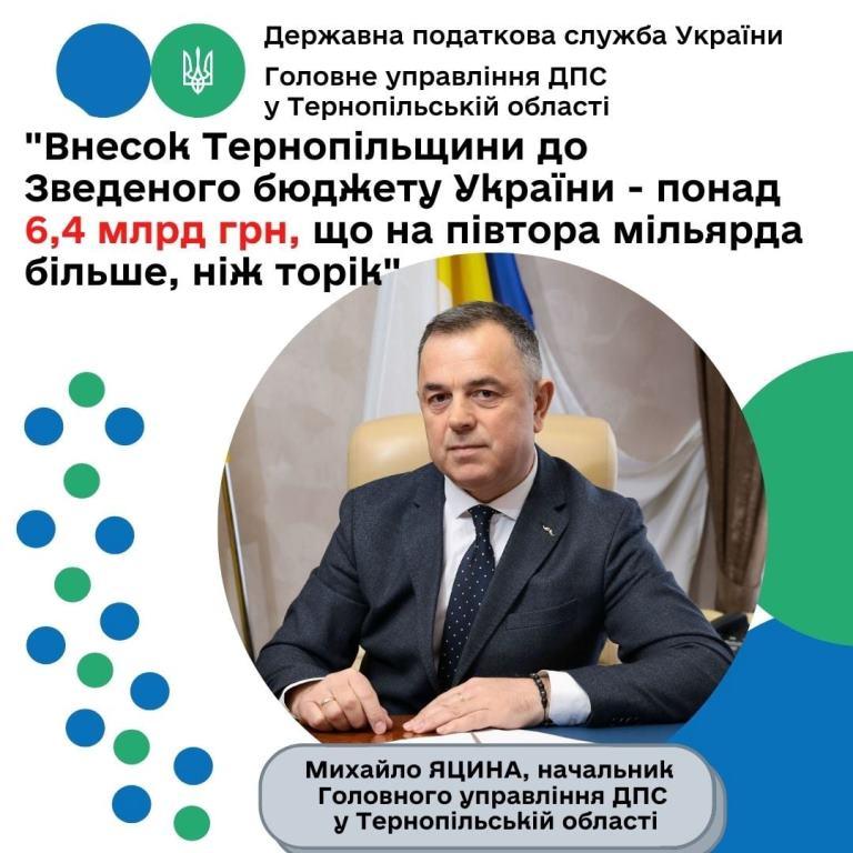 Внесок Тернопільщини до зведеного бюджету країни
