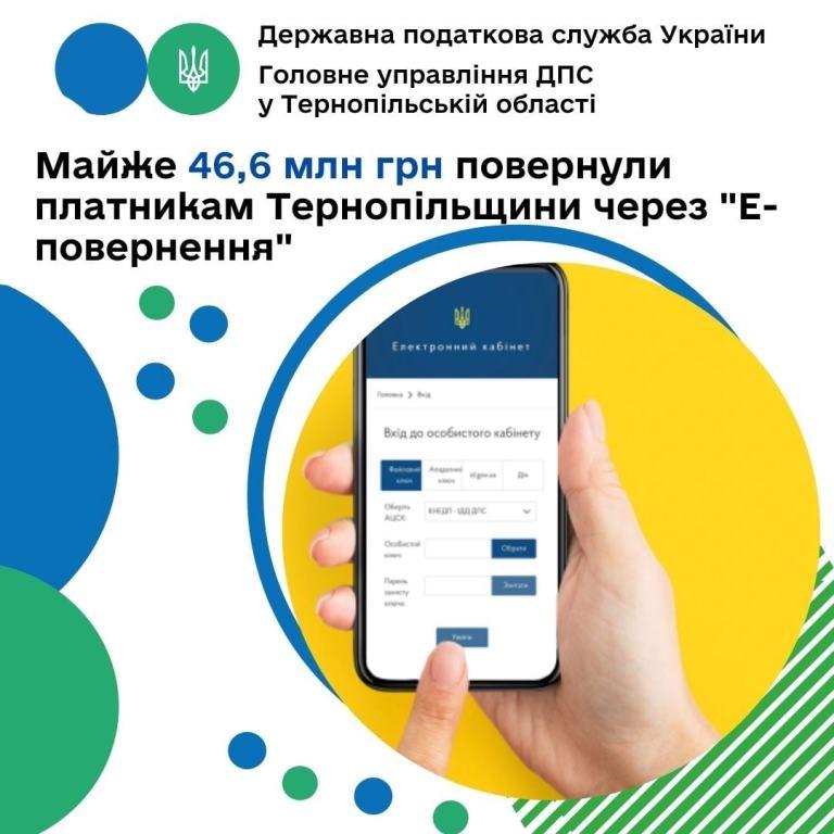 Через «Е-повернення» платники Тернопільщини отримали майже 46,6 мільйона гривень