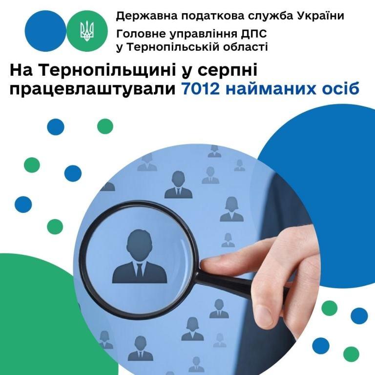 У серпні на Тернопільщині працевлаштували 7012 найманих осіб