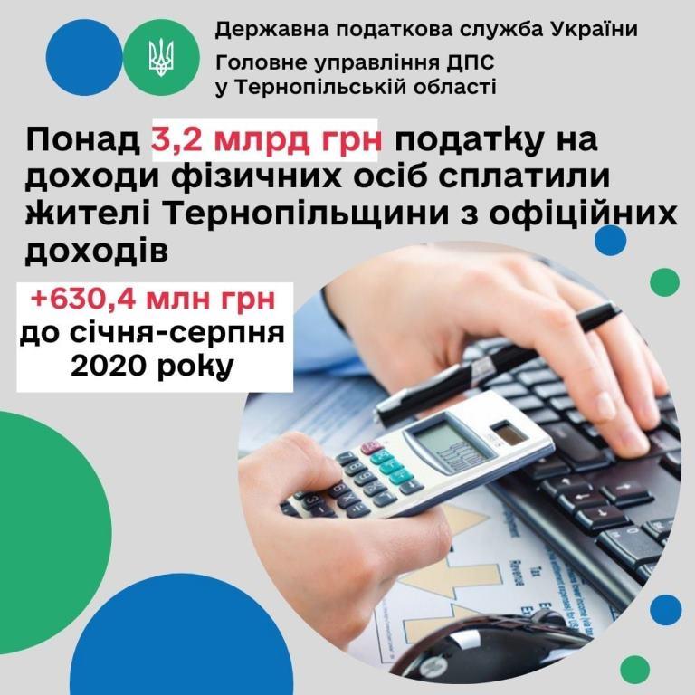 З офіційних доходів сплатили понад 3,2 мільярда гривень