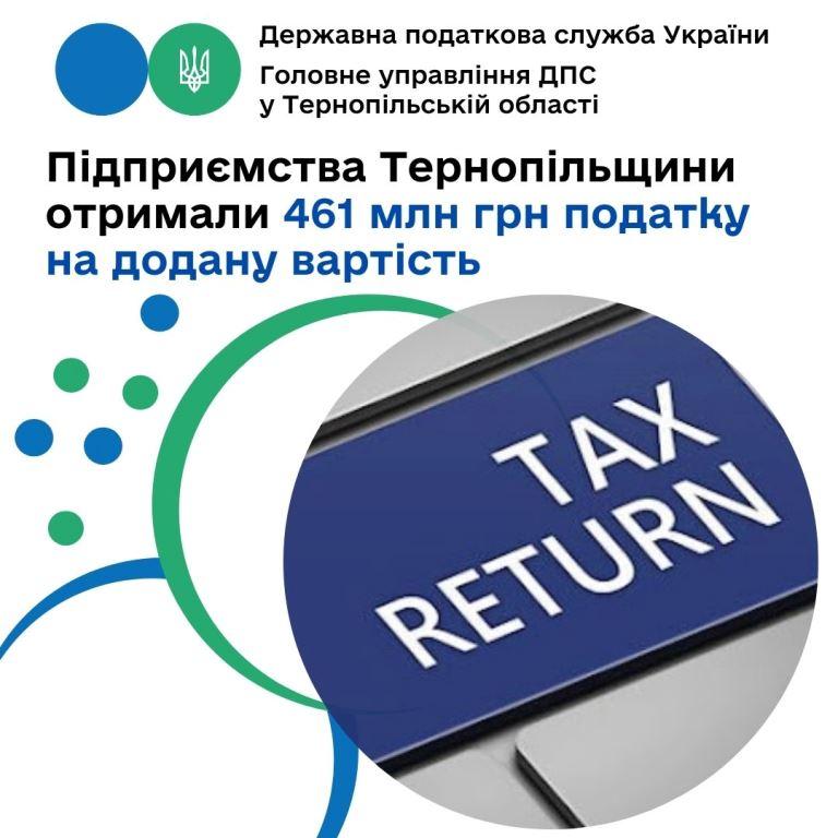 Підприємствам Тернопільщини повернули ПДВ