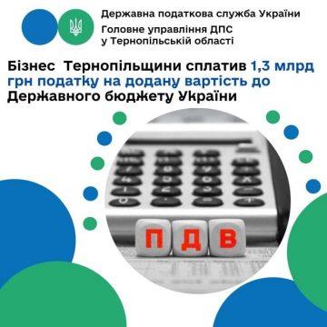 1,3 мільярда гривень ПДВ від тернопільського бізнесу
