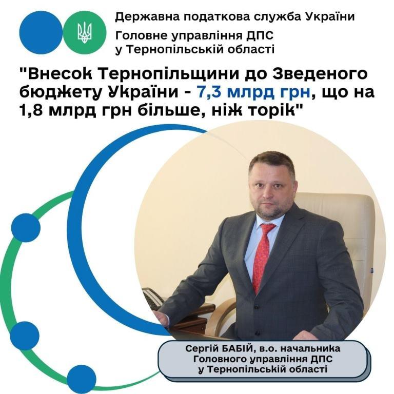 Внесок Тернопільщини до зведеного бюджету