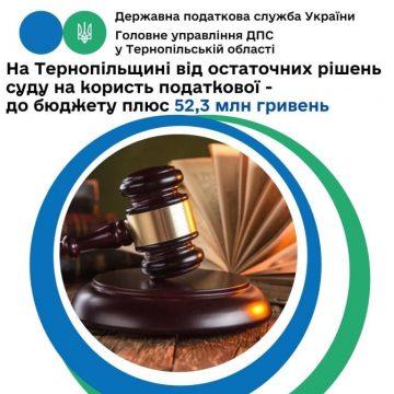 Після судових рішень до бюджету надійшло понад 52 мільйони гривень