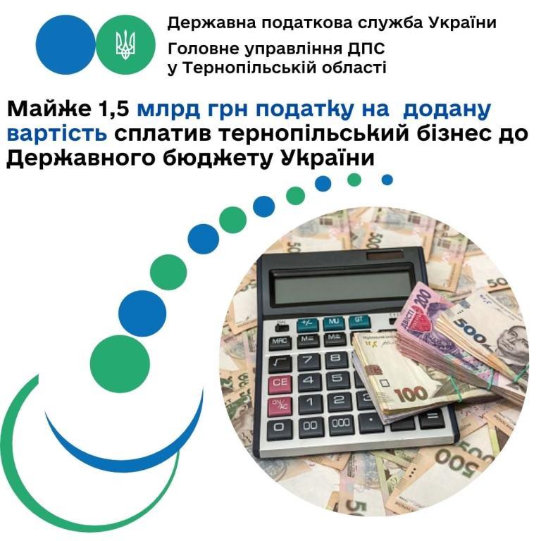 Тернопільські бізнесмени перерахували до держбюджету майже півтора мільярда гривень ПДВ