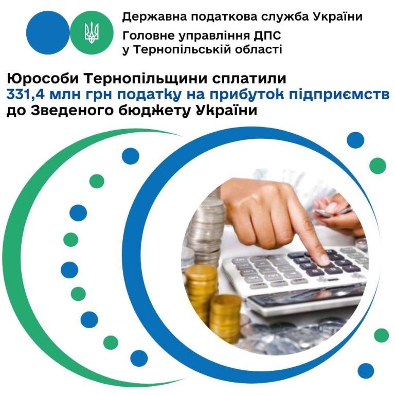 Внесок підприємств Тернопільщини до зведеного бюджету