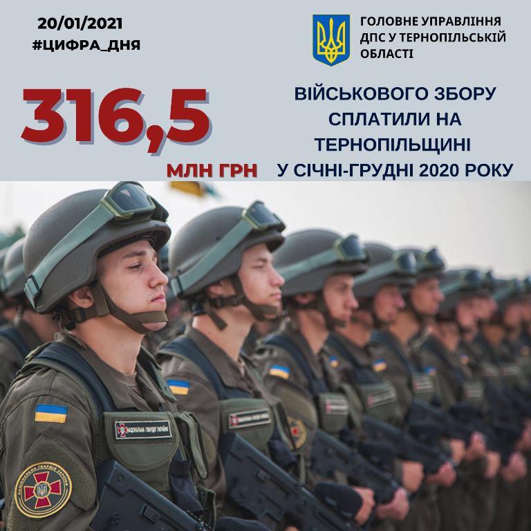 Внесок від Тернопільщини для потреб армії