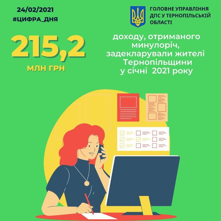 Уже задекларували понад 215 мільйонів гривень доходів