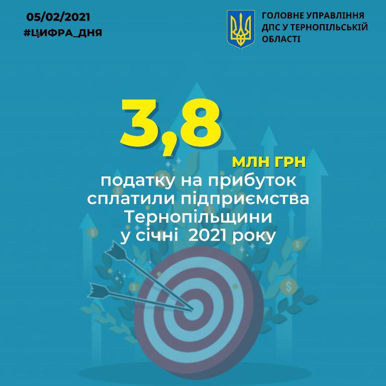 Податок на прибуток від підприємств Тернопільщини