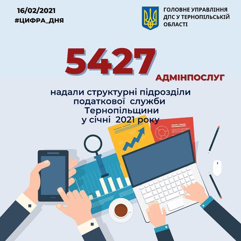 Популярні серед жителів Тернопільщини послуги