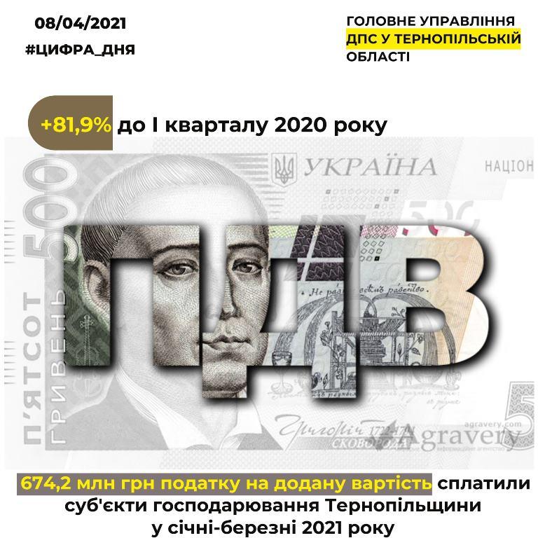 Внесок ПДВ від бізнесу Тернопільщини