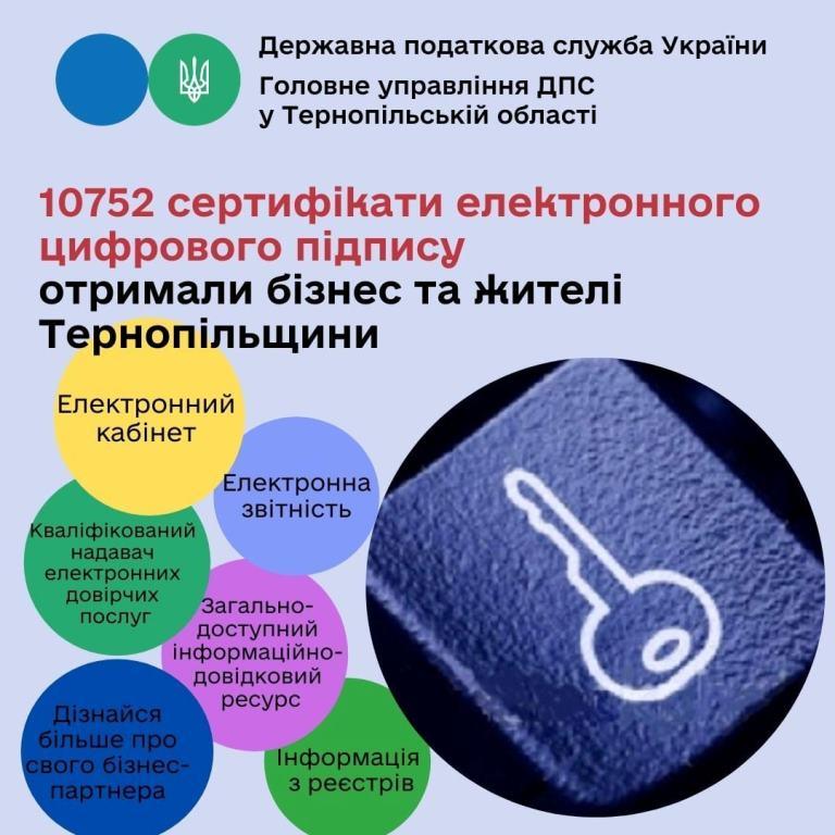 На Тернопільщині оформили майже одинадцять тисяч електронних ключів