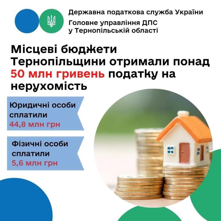 Місцеві бюджети отримали понад 50 мільйонів гривень податку на нерухомість