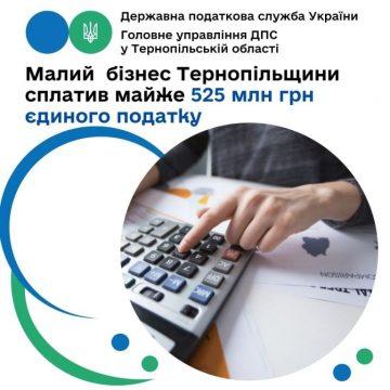 Малий бізнес сплатив для територіальних громад майже 525 мільйонів гривень єдиного податку