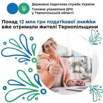Понад 12 мільйонів гривень податкової знижки вже отримали жителі Тернопільщини