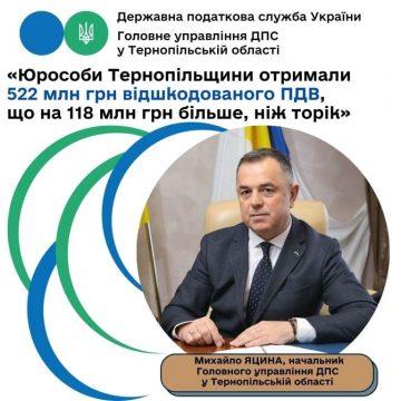 Тернопільський бізнес отримав 522 мільйони гривень відшкодованого ПДВ